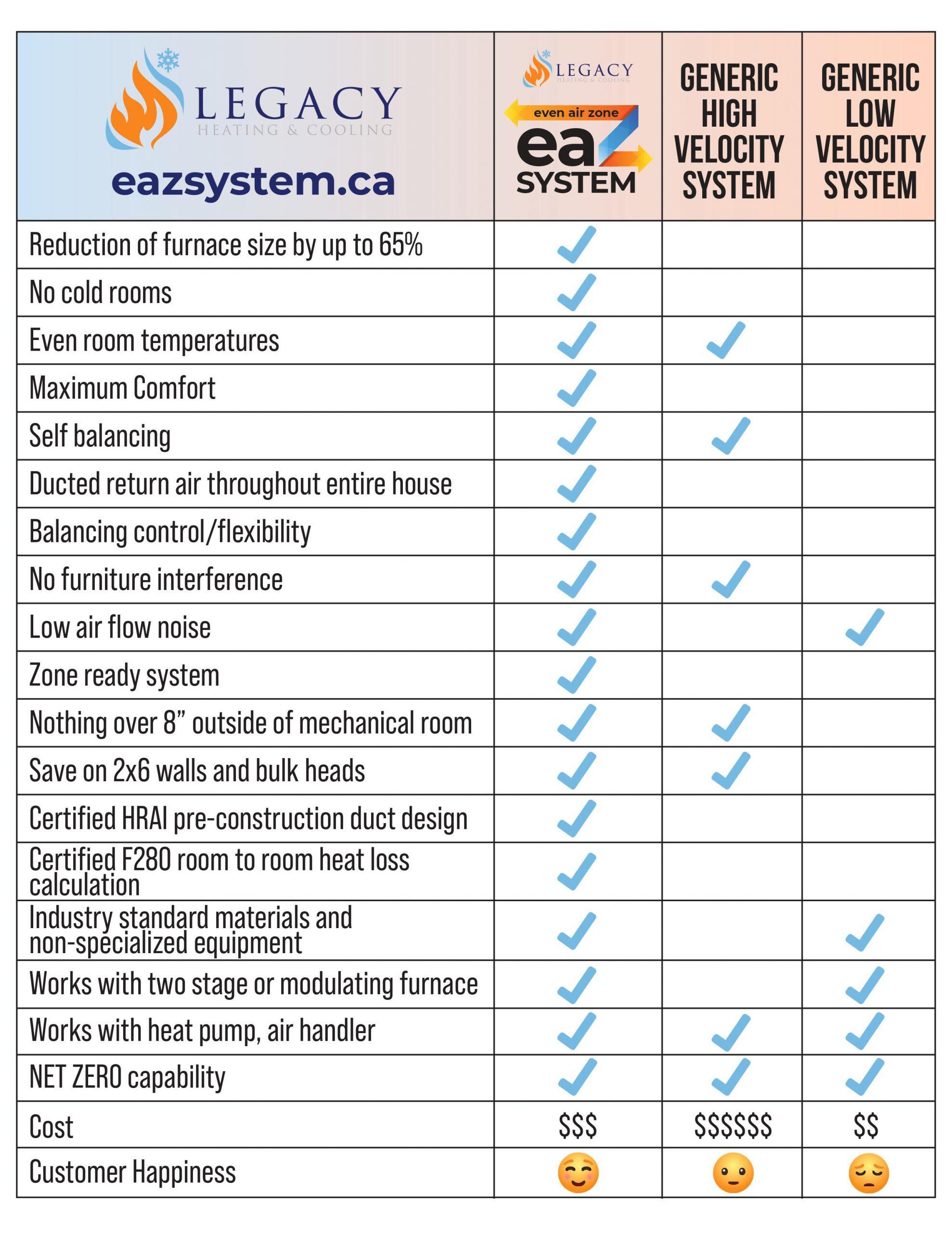 EAZ Comparison
